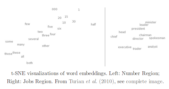 Visual representation of word embeddings